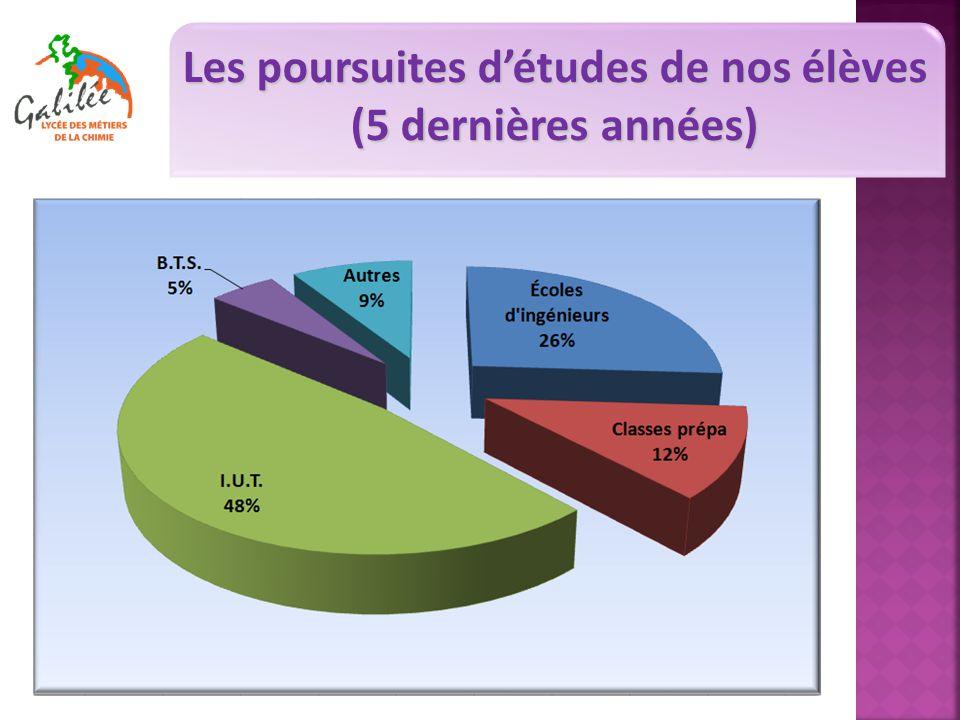 Les poursuites d'études de nos élèves (5 dernières années)