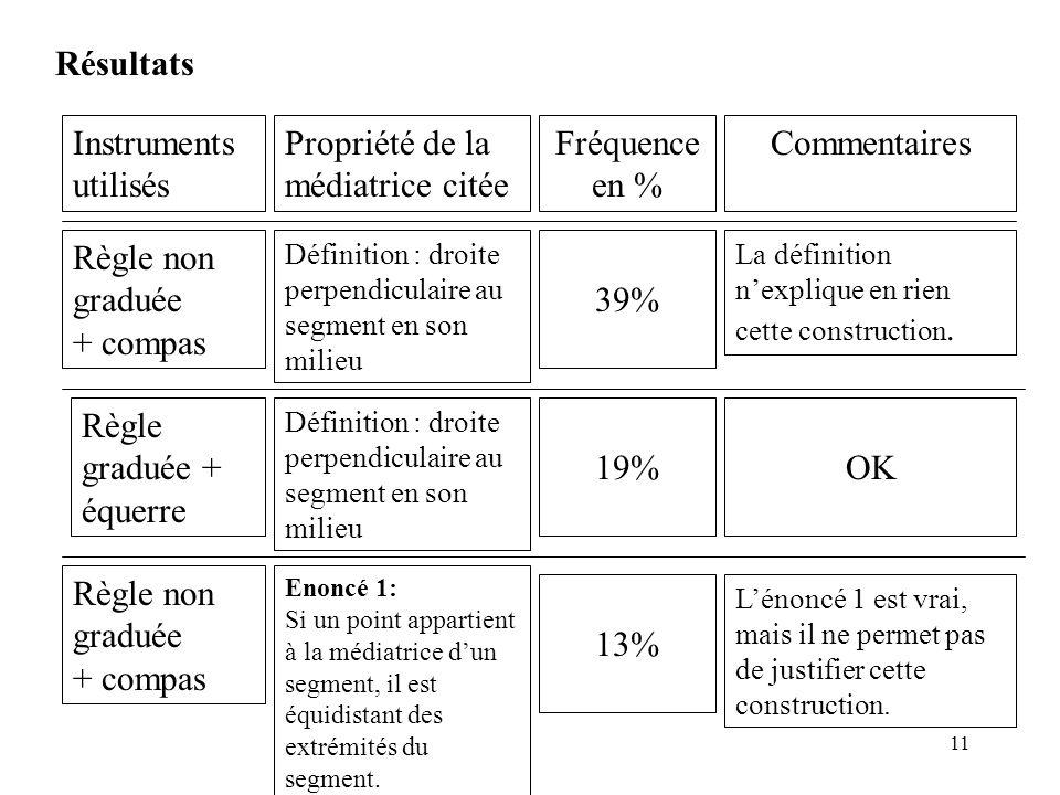 11 Résultats Instruments utilisés Propriété de la médiatrice citée Fréquence en % Commentaires 39% Règle non graduée + compas Définition : droite perp
