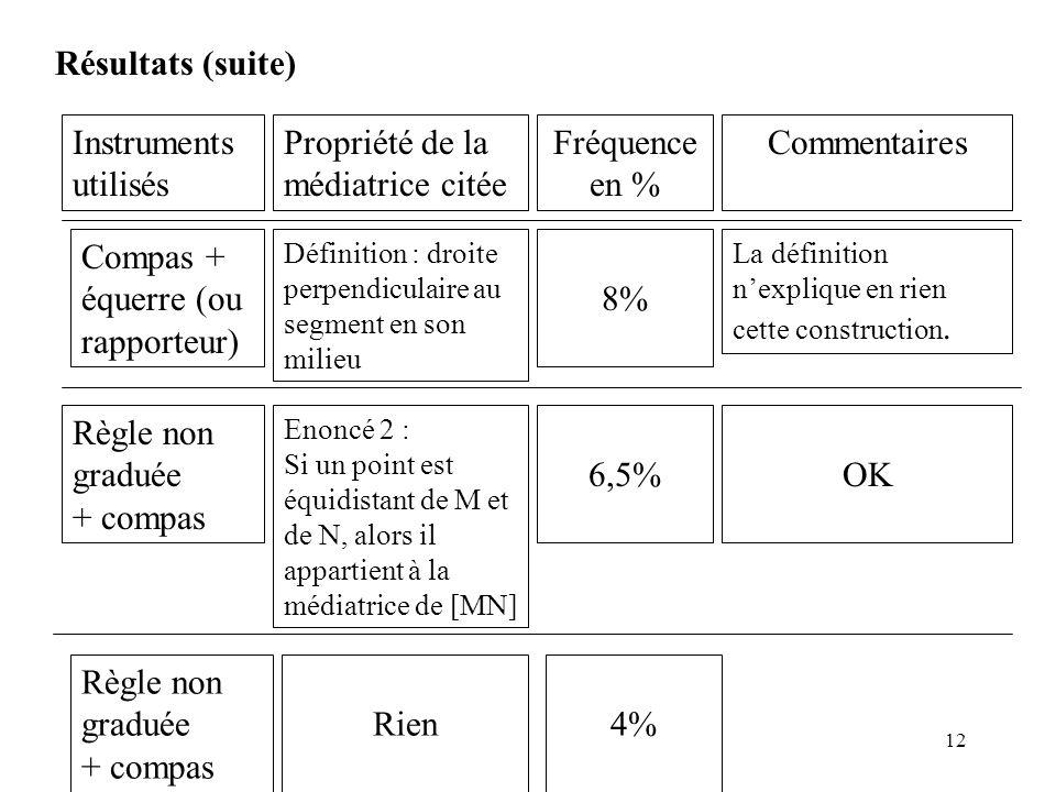 12 Résultats (suite) Instruments utilisés Propriété de la médiatrice citée Fréquence en % Commentaires Compas + équerre (ou rapporteur) Définition : d