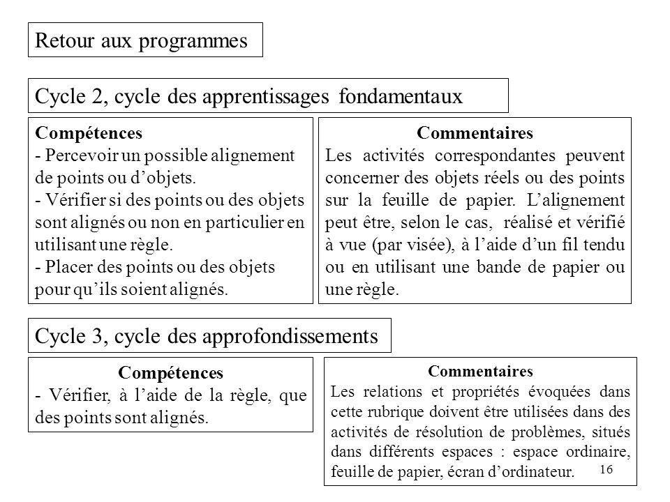 16 Retour aux programmes Cycle 2, cycle des apprentissages fondamentaux Compétences - Percevoir un possible alignement de points ou d'objets. - Vérifi