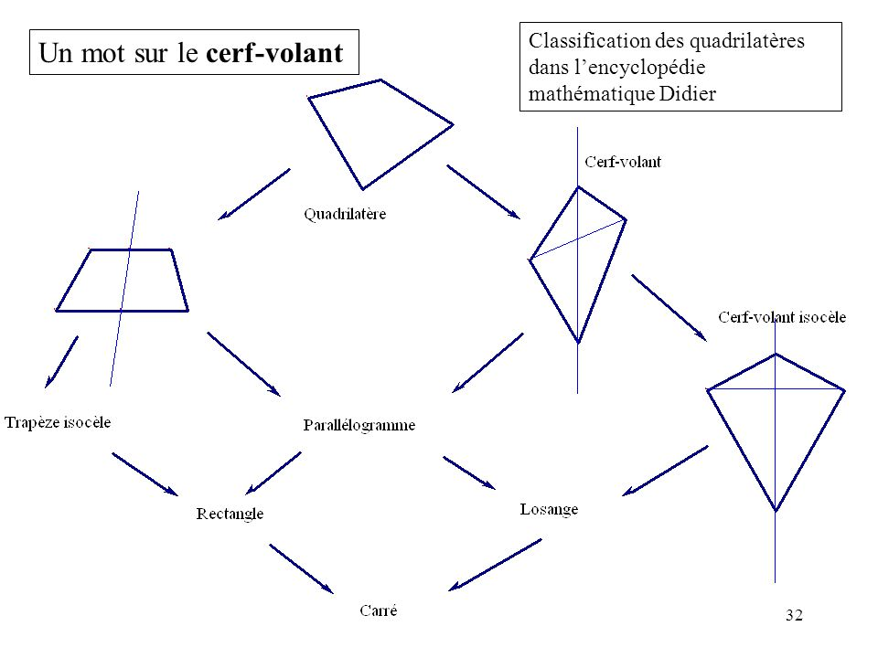 32 Un mot sur le cerf-volant Classification des quadrilatères dans l'encyclopédie mathématique Didier
