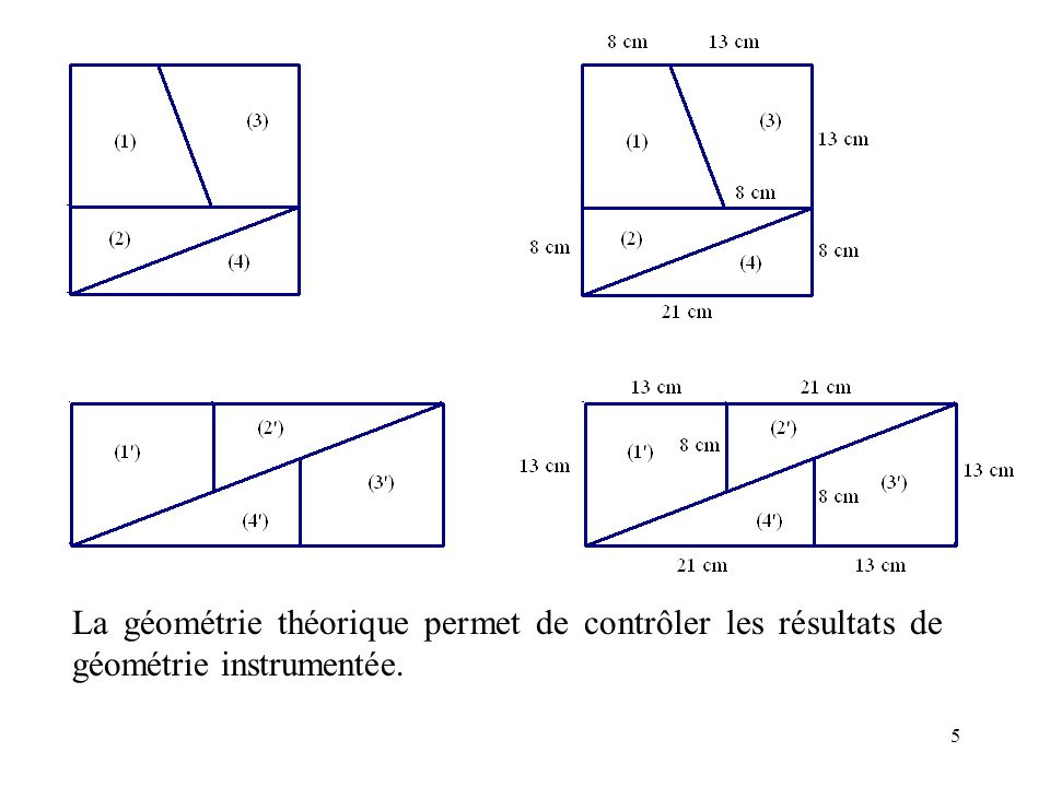 6 Géométrie perceptive Géométrie instrumentée Géométrie théorique Le monde sensible Le monde graphique La perception des figures est globale et se suffit à elle-même comme moyen de justification.