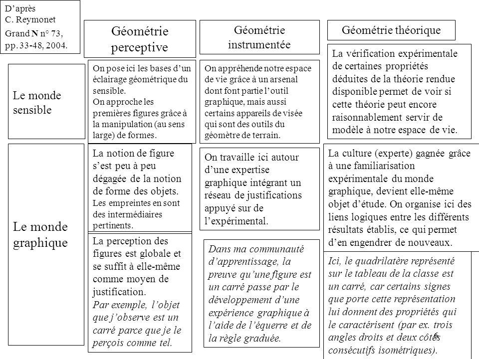 7 Exemple d'une telle vérification expérimentale : Gauss pensait qu'on ne pouvait pas démontrer par le seul raisonnement la nécessité de la géométrie euclidienne.