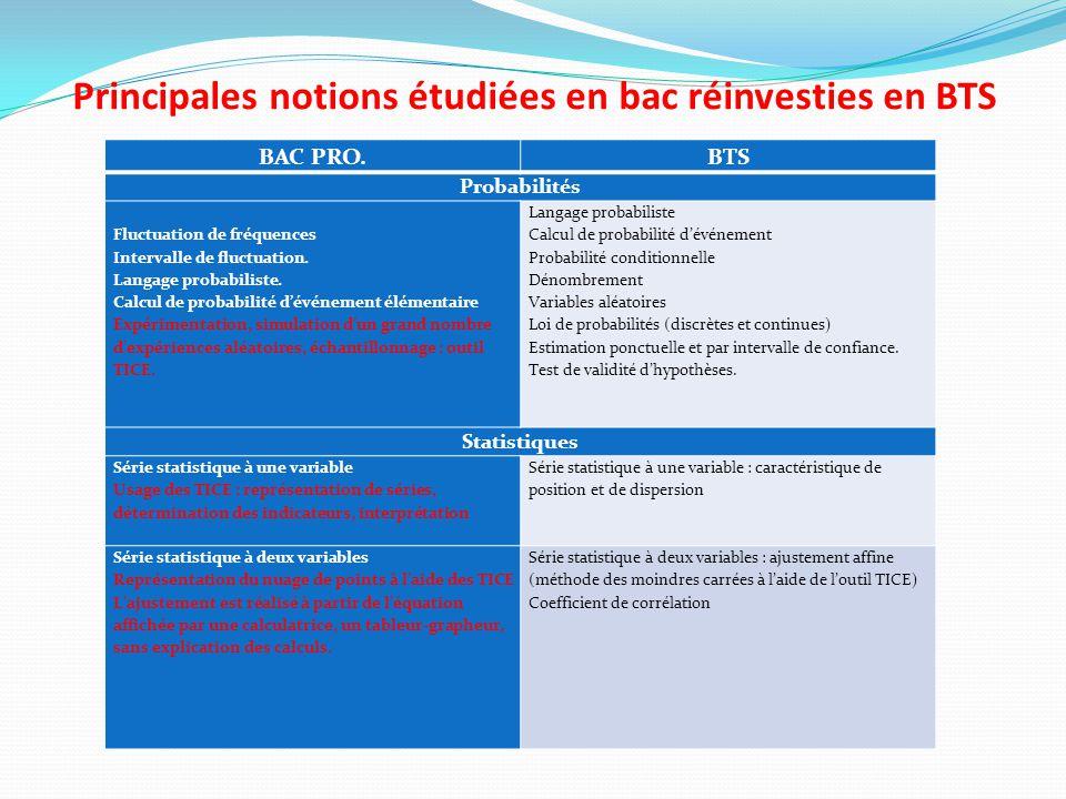 Principales notions étudiées en bac réinvesties en BTS BAC PRO.BTS Probabilités Fluctuation de fréquences Intervalle de fluctuation.