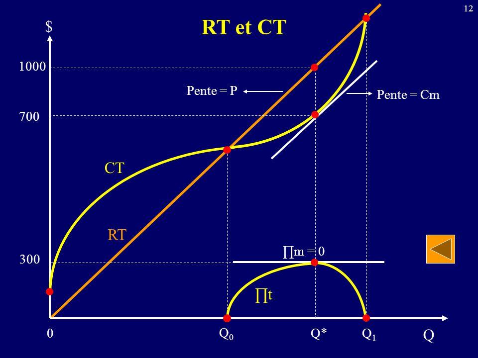 12 Q RT et CT 0 $ CT RT ∏m = 0 Pente = Cm Pente = P 300 1000 700 Q* Q0Q0 Q1Q1 ∏t