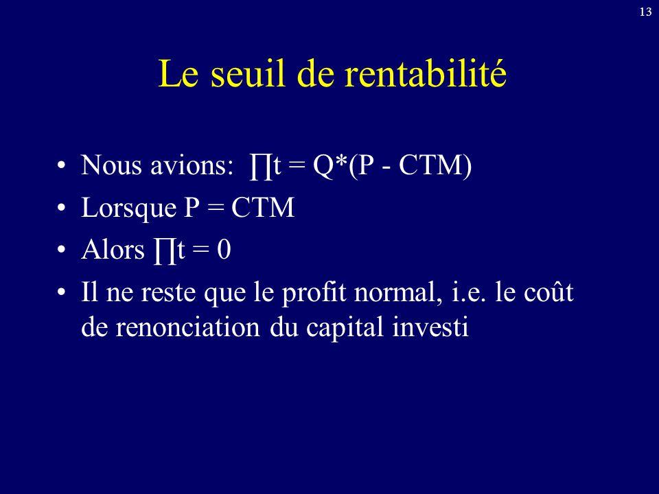 13 Le seuil de rentabilité Nous avions: ∏t = Q*(P - CTM) Lorsque P = CTM Alors ∏t = 0 Il ne reste que le profit normal, i.e. le coût de renonciation d