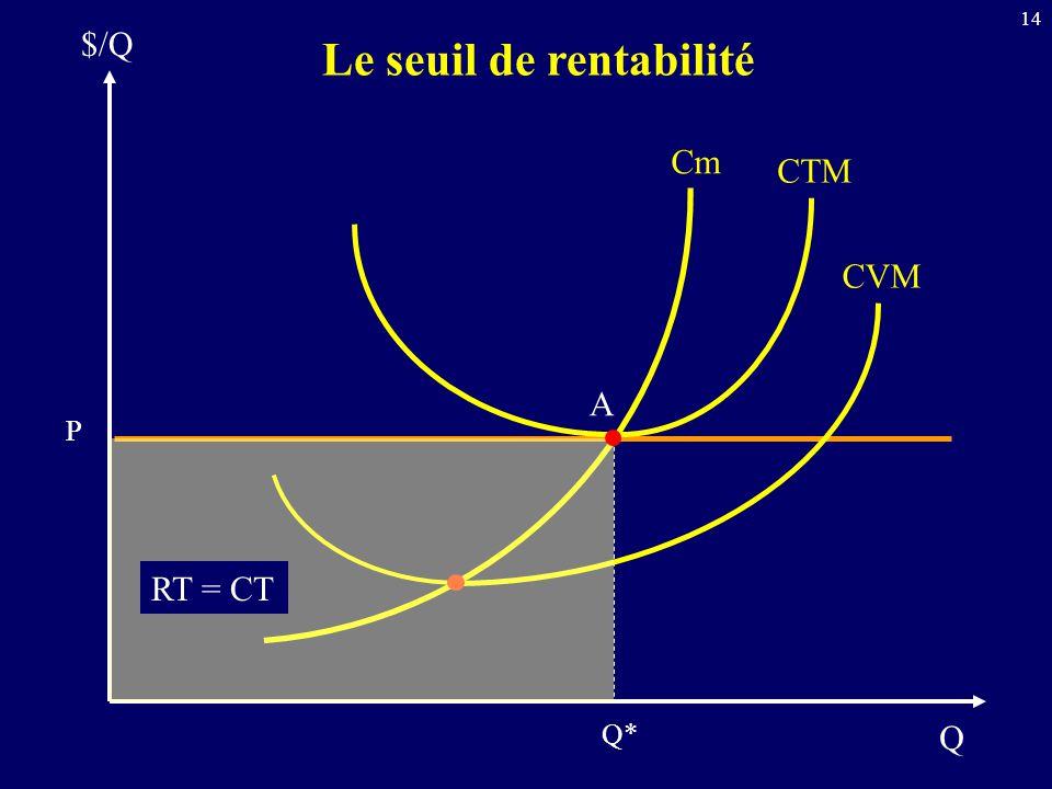 14 Q $/Q Le seuil de rentabilité Cm CTM CVM Q* P A RT = CT