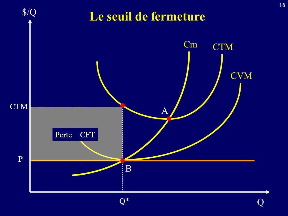 18 Q $/Q Le seuil de fermeture Cm CTM CVM CTM P B A Q* Perte = CFT