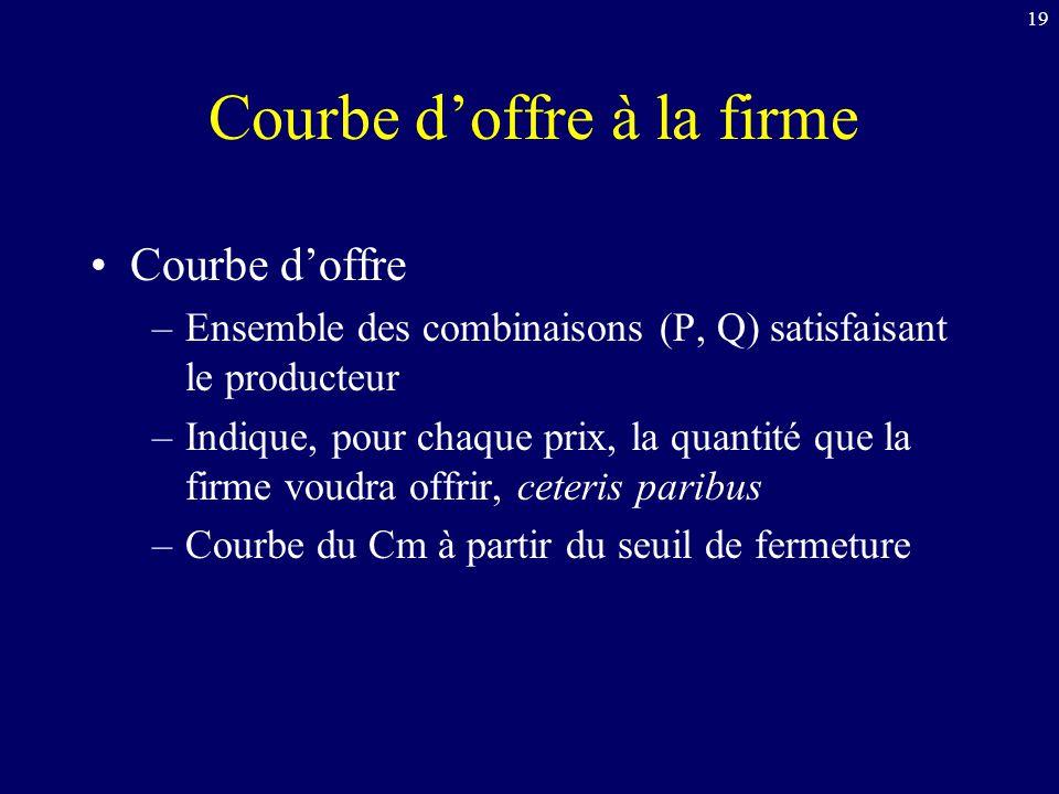 19 Courbe d'offre à la firme Courbe d'offre –Ensemble des combinaisons (P, Q) satisfaisant le producteur –Indique, pour chaque prix, la quantité que l