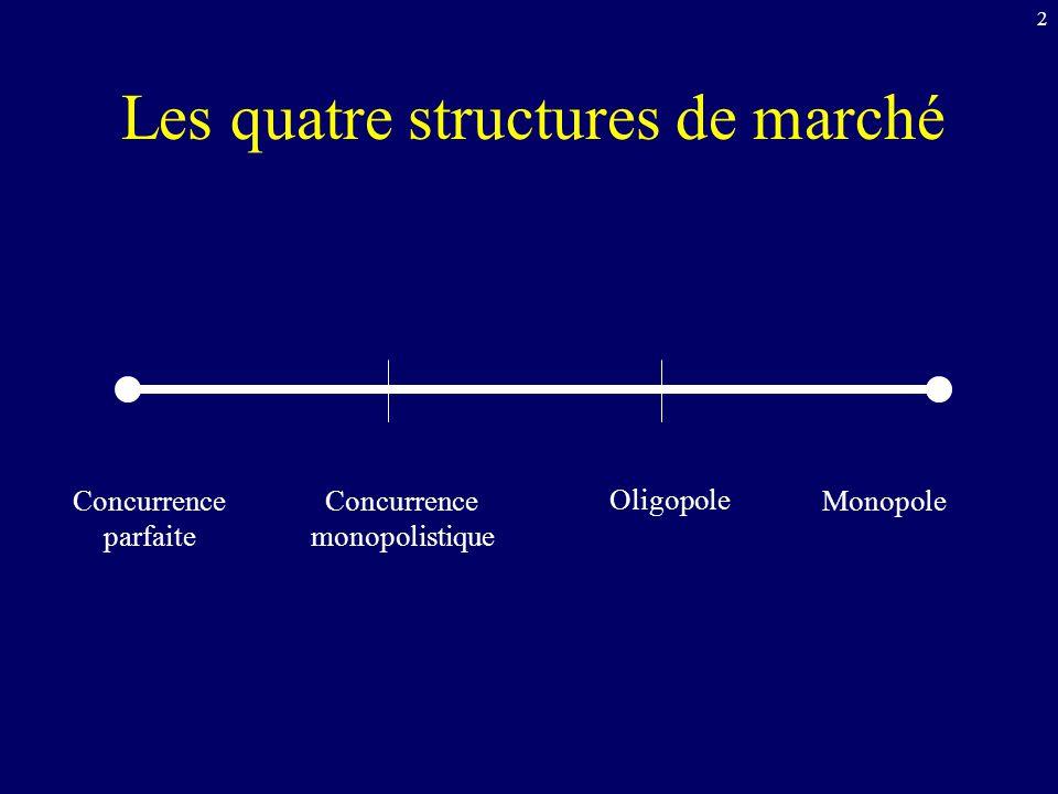 2 Les quatre structures de marché Concurrence parfaite Concurrence monopolistique Oligopole Monopole