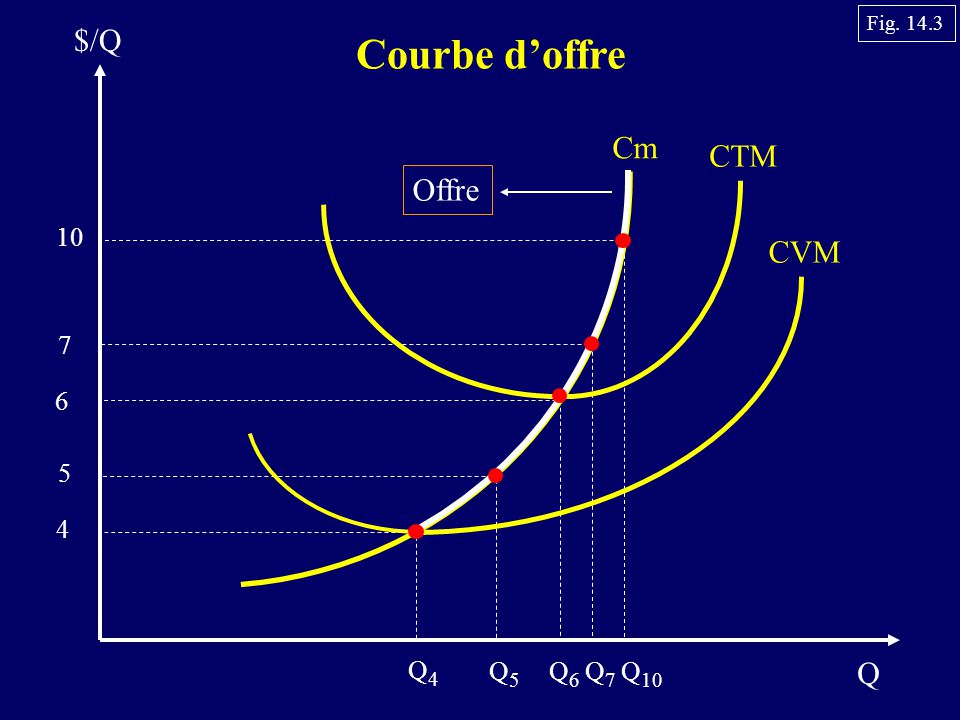 Q $/Q Courbe d'offre Cm CTM CVM 10 7 6 5 4 Q4Q4 Q5Q5 Q6Q6 Q7Q7 Q 10 Offre Fig. 14.3