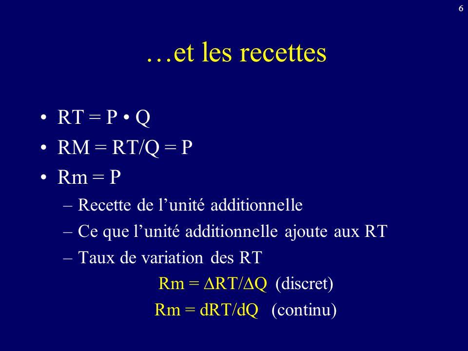 6 …et les recettes RT = P Q RM = RT/Q = P Rm = P –Recette de l'unité additionnelle –Ce que l'unité additionnelle ajoute aux RT –Taux de variation des RT Rm = ∆RT/∆Q(discret) Rm = dRT/dQ(continu)