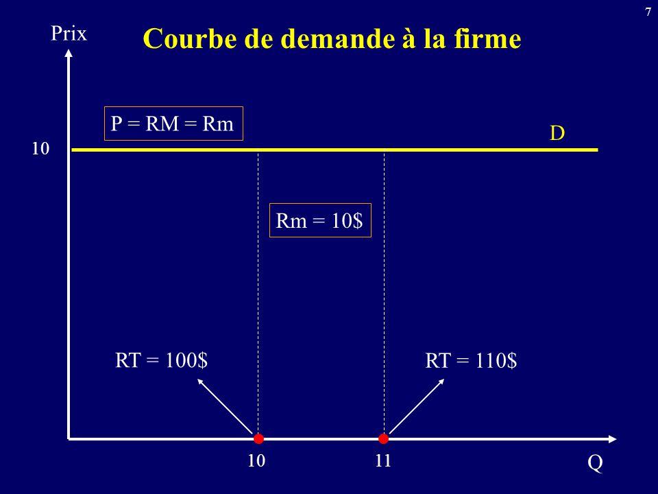 7 Q Prix D 10 Rm = 10$ 10 RT = 100$ 11 RT = 110$ P = RM = Rm Courbe de demande à la firme