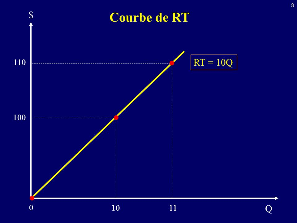 8 Q $ 100 RT = 10Q 1011 110 Courbe de RT 0