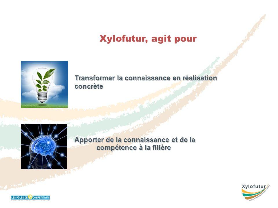 Réunion Bureau 16 novembre 2011 Xylofutur, agit pour Transformer la connaissance en réalisation concrète Apporter de la connaissance et de la compéten
