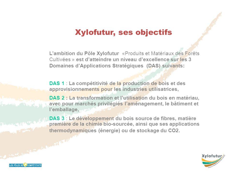Réunion Bureau 16 novembre 2011 Xylofutur, ses objectifs L'ambition du Pôle Xylofutur «Produits et Matériaux des Forêts Cultivées » est d'atteindre un