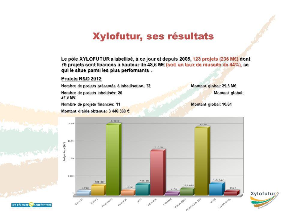 Réunion Bureau 16 novembre 2011 Xylofutur, ses résultats Le pôle XYLOFUTUR a labellisé, à ce jour et depuis 2005, 123 projets (236 M€) dont 79 projets
