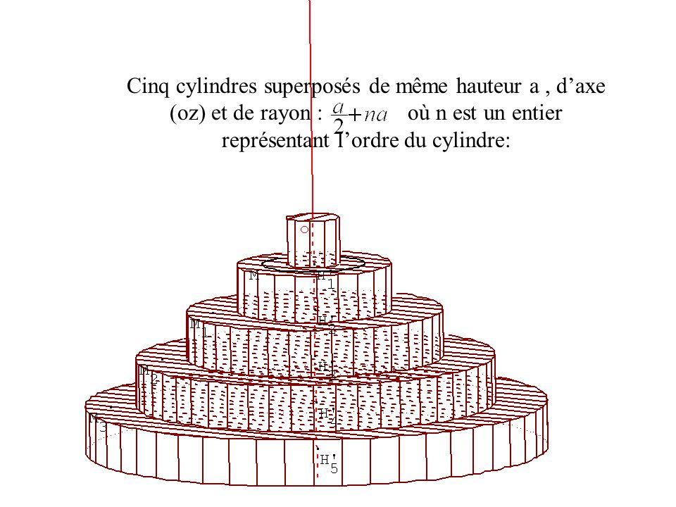 Cinq cylindres superposés de même hauteur a, d'axe (oz) et de rayon : où n est un entier représentant l'ordre du cylindre: