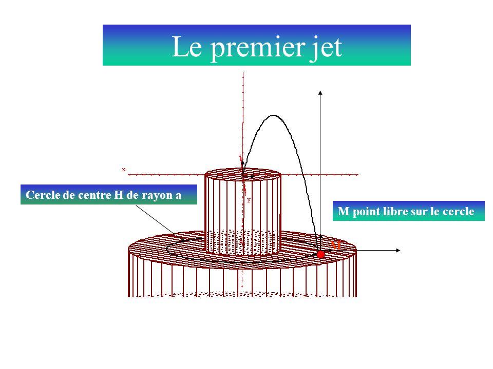 Cercle de centre H de rayon a M M point libre sur le cercle Le premier jet