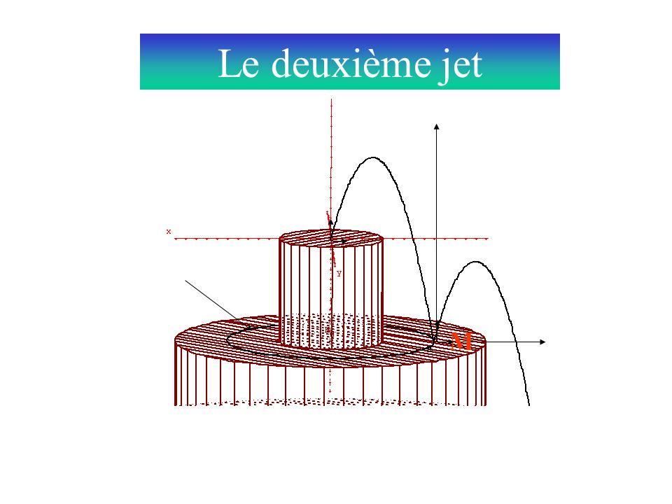 La rotation du point M commande celle des jets