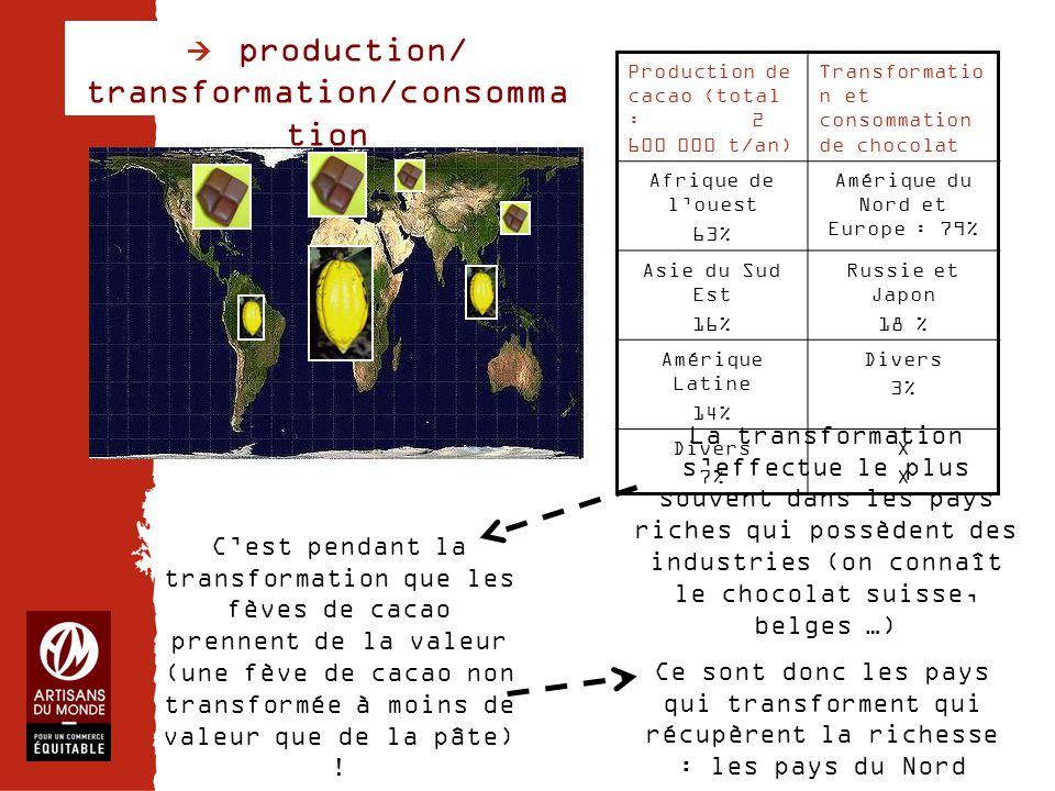 Chiffres La transformation s'effectue le plus souvent dans les pays riches qui possèdent des industries (on connaît le chocolat suisse, belges …) C'es