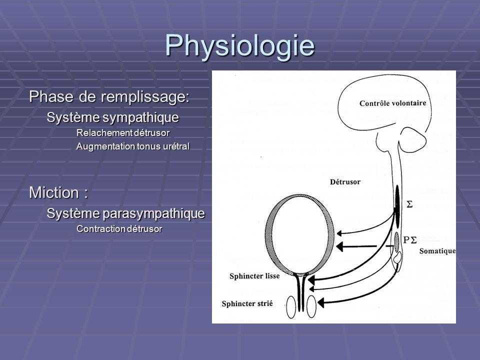 Pollakiurie SymptômeObstructifs Prostate (adénome, adénocarcinome) Urèthre (sténose, infection)