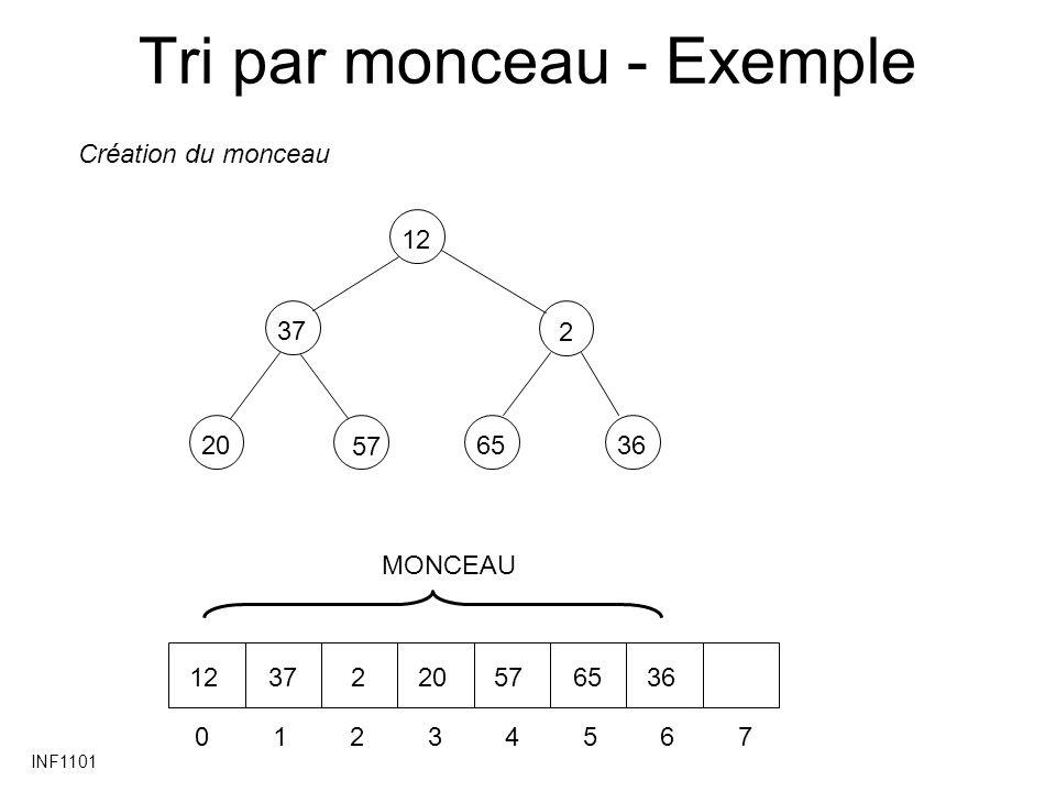 INF1101 Tri par monceau - Exemple 37 20 2 6536 12 57 01234567 1237220576536 Création du monceau MONCEAU