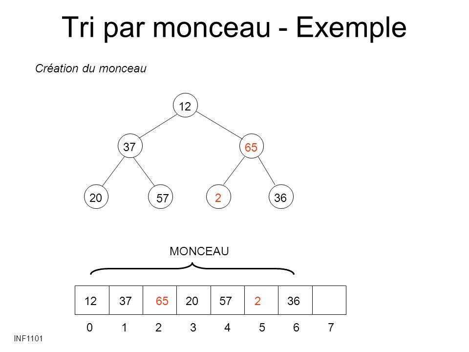 INF1101 Tri par monceau - Exemple 37 20 65 236 12 57 01234567 1237652057236 Création du monceau MONCEAU