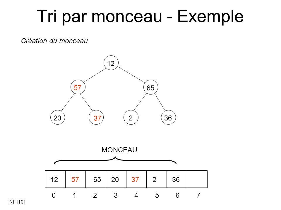 INF1101 Tri par monceau - Exemple 57 20 65 236 12 37 01234567 1257652037236 Création du monceau MONCEAU