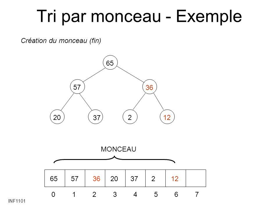 INF1101 Tri par monceau - Exemple 57 20 36 212 65 37 01234567 6557362037212 Création du monceau (fin) MONCEAU