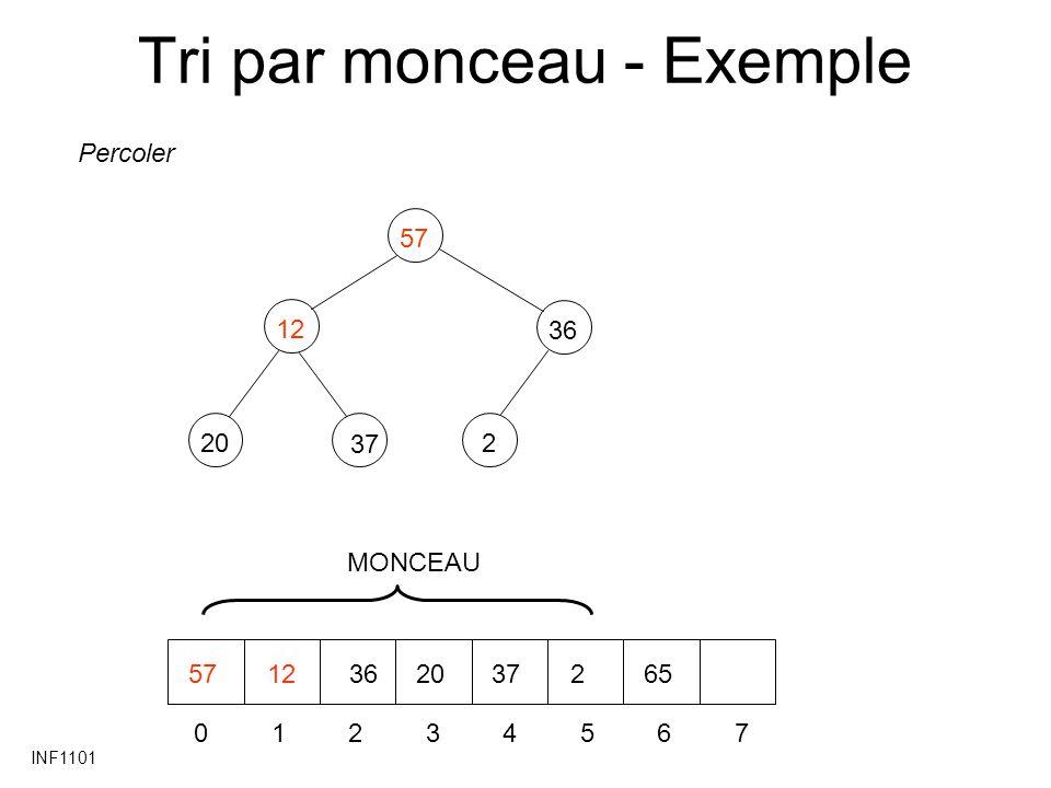 INF1101 Tri par monceau - Exemple 1220 36 257 37 01234567 5712362037265 Percoler MONCEAU