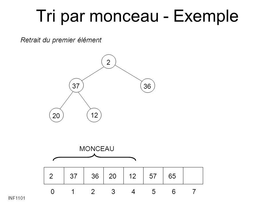 INF1101 Tri par monceau - Exemple 3720 36 2 12 01234567 2373620125765 Retrait du premier élément MONCEAU
