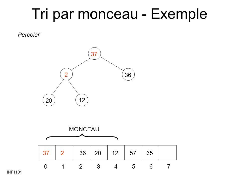 INF1101 Tri par monceau - Exemple 220 36 37 12 01234567 3723620125765 Percoler MONCEAU