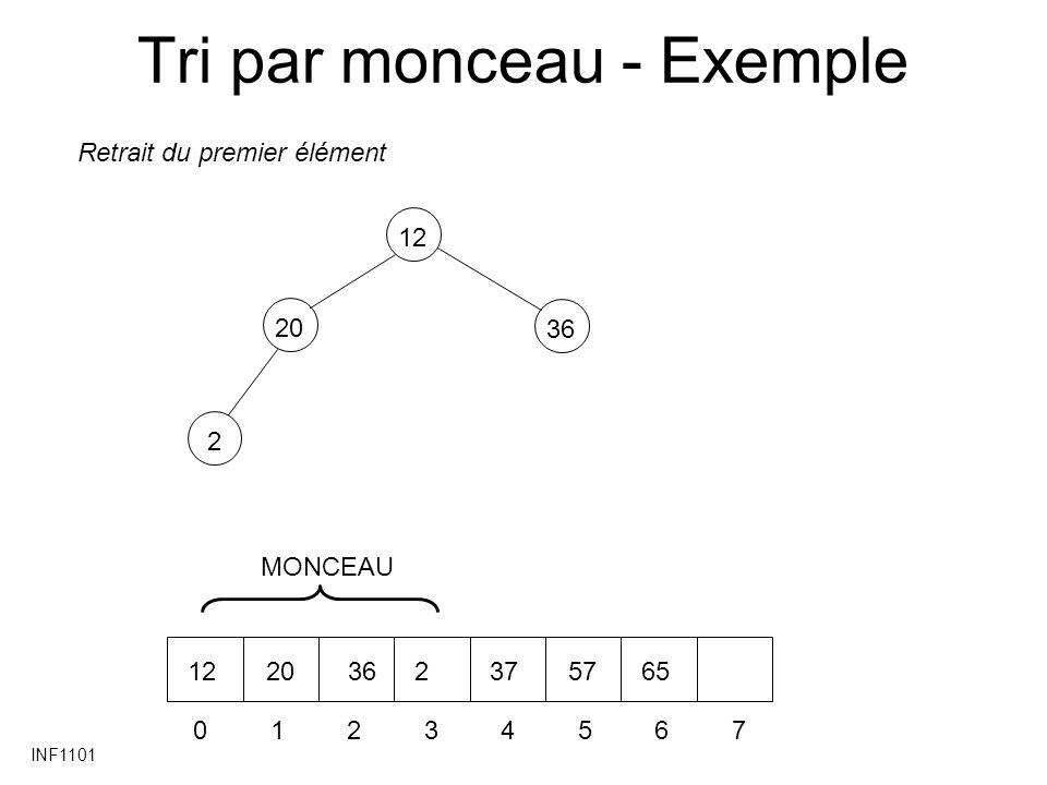 INF1101 Tri par monceau - Exemple 202 36 12 01234567 20362375765 Retrait du premier élément MONCEAU