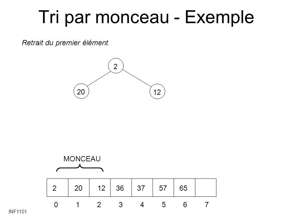 INF1101 Tri par monceau - Exemple 20 12 2 01234567 2201236375765 Retrait du premier élément MONCEAU