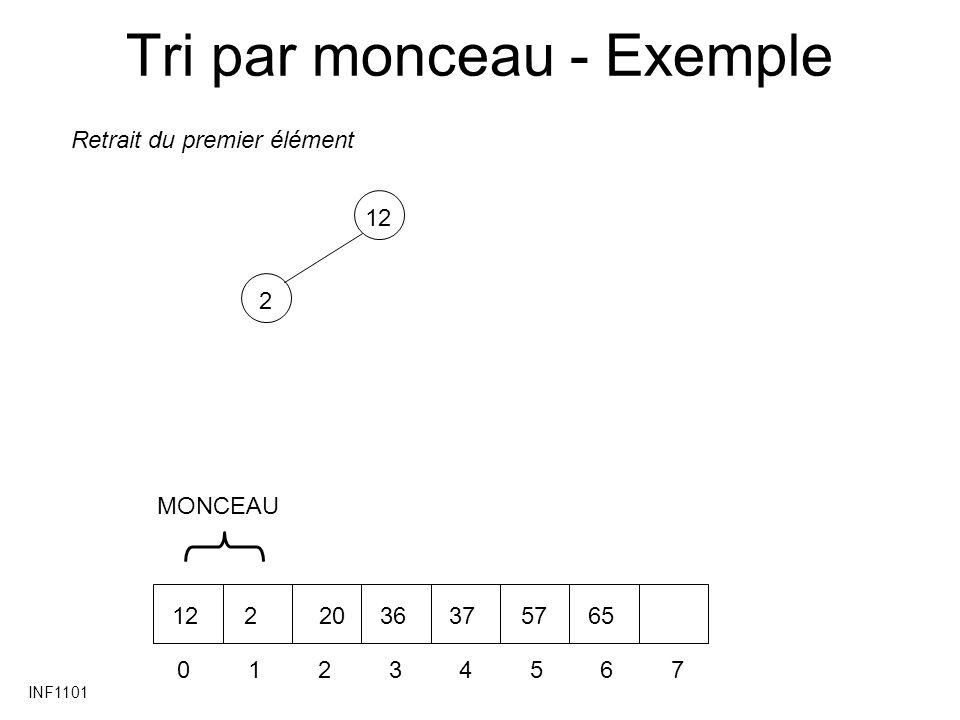 INF1101 Tri par monceau - Exemple 212 01234567 22036375765 Retrait du premier élément MONCEAU