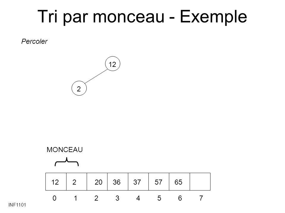 INF1101 Tri par monceau - Exemple 212 01234567 22036375765 Percoler MONCEAU