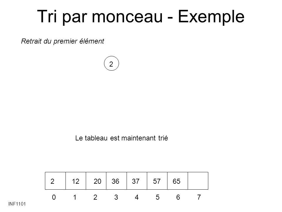 INF1101 Tri par monceau - Exemple 2 01234567 2122036375765 Retrait du premier élément Le tableau est maintenant trié