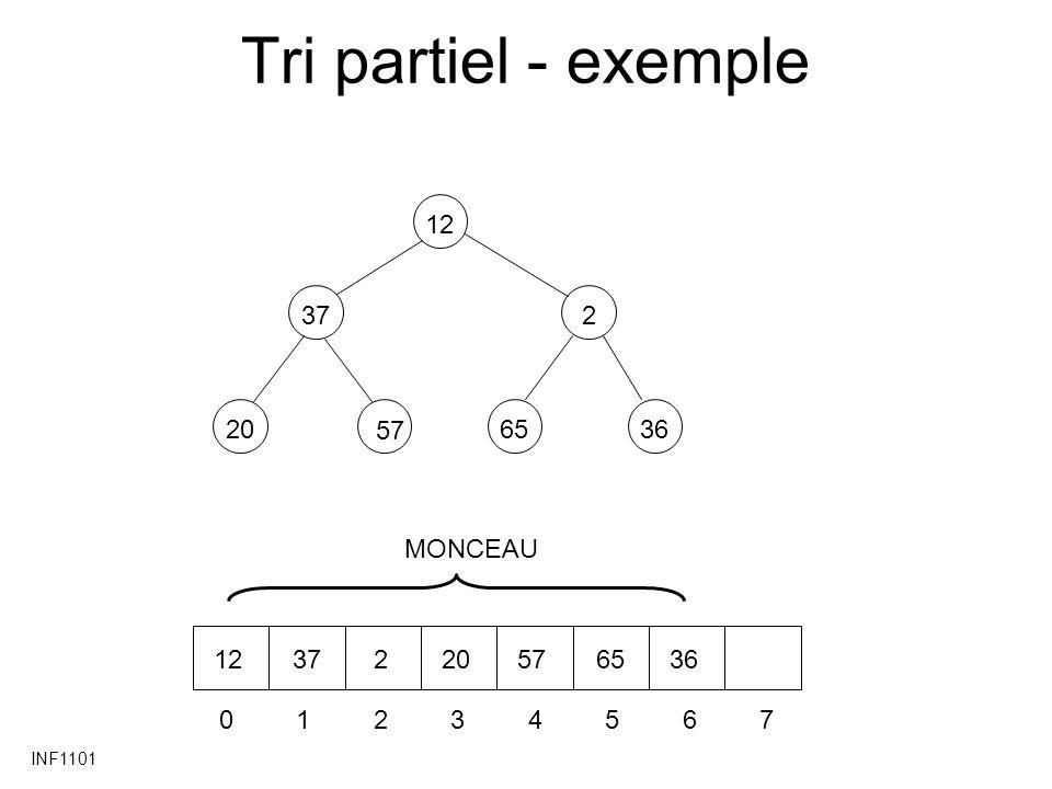 INF1101 Tri partiel - exemple 37 20 2 6536 12 57 01234567 1237220576536 MONCEAU