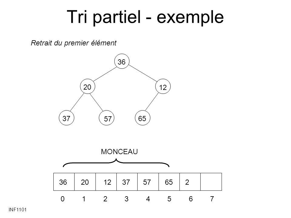 INF1101 Tri partiel - exemple 2037 12 6536 57 01234567 3620123757652 MONCEAU Retrait du premier élément