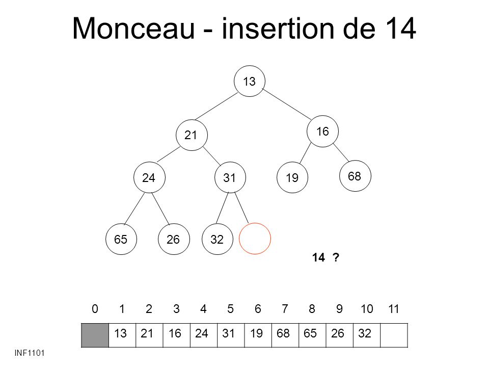 INF1101 Monceau - insertion de 14 13212431166519263268 01234567891011 13211624196865263231 14 ?