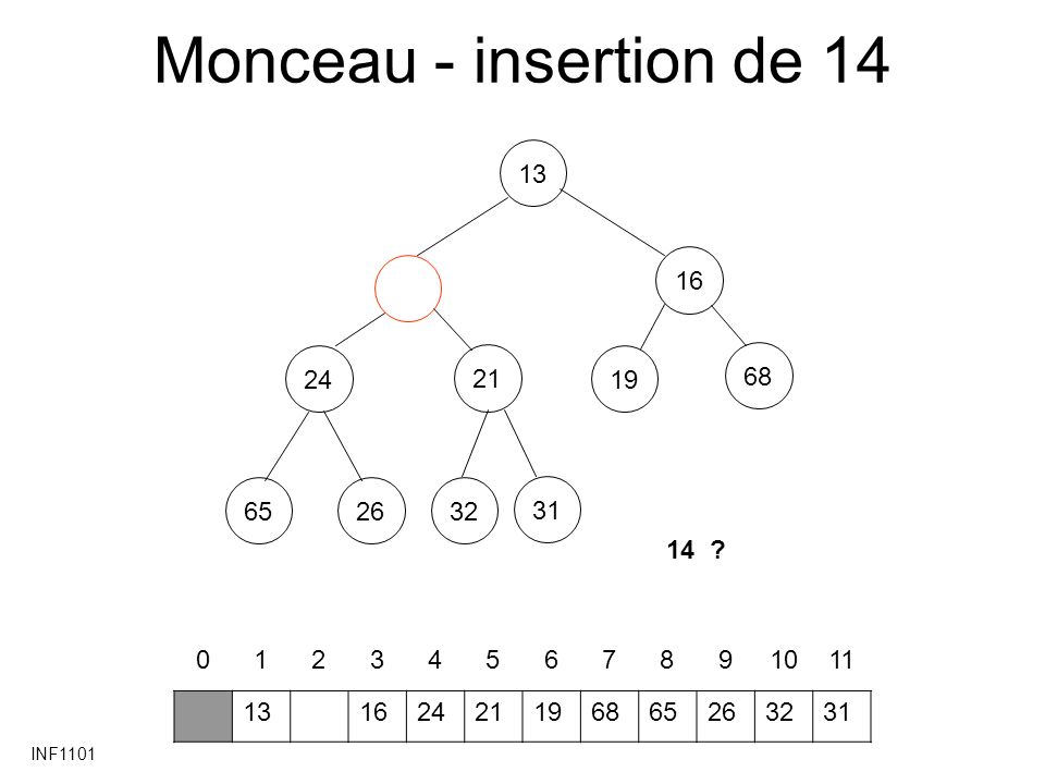 INF1101 Tri par monceau - Exemple 57 20 12 236 65 37 01234567 6557122037236 Création du monceau MONCEAU