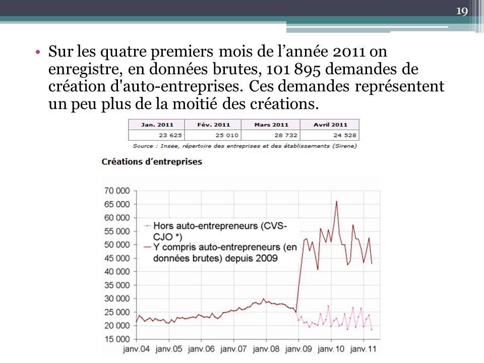 Sur les quatre premiers mois de l'année 2011 on enregistre, en données brutes, 101 895 demandes de création d'auto-entreprises. Ces demandes représent