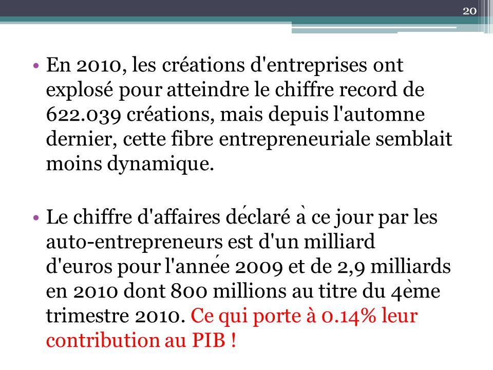 En 2010, les créations d'entreprises ont explosé pour atteindre le chiffre record de 622.039 créations, mais depuis l'automne dernier, cette fibre ent