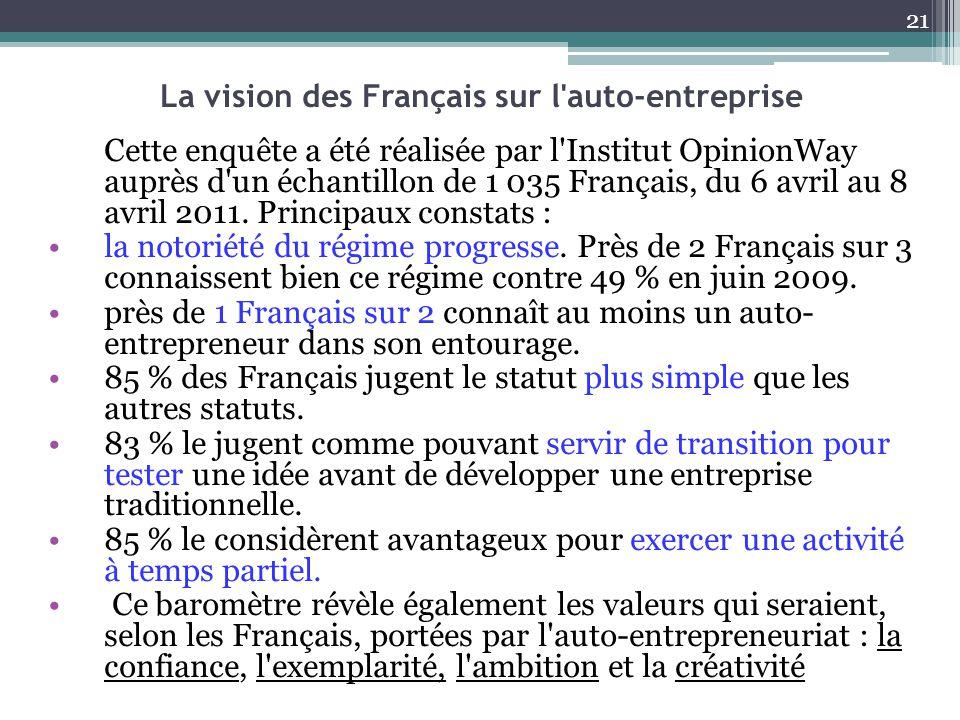 La vision des Français sur l'auto-entreprise Cette enquête a été réalisée par l'Institut OpinionWay auprès d'un échantillon de 1 035 Français, du 6 av