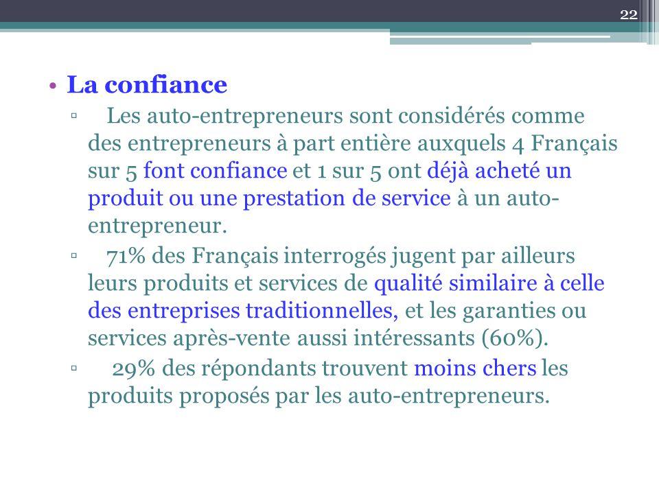 La confiance ▫Les auto-entrepreneurs sont considérés comme des entrepreneurs à part entière auxquels 4 Français sur 5 font confiance et 1 sur 5 ont dé