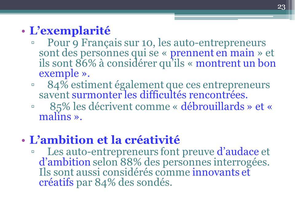 L'exemplarité ▫Pour 9 Français sur 10, les auto-entrepreneurs sont des personnes qui se « prennent en main » et ils sont 86% à considérer qu'ils « mon