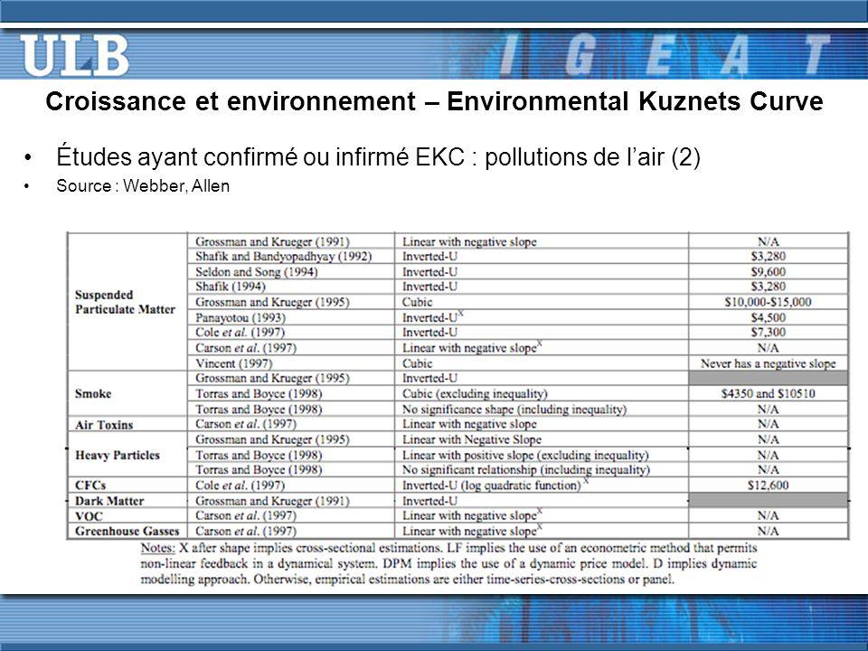 Études ayant confirmé ou infirmé EKC : pollutions de l'air (2) Source : Webber, Allen Croissance et environnement – Environmental Kuznets Curve