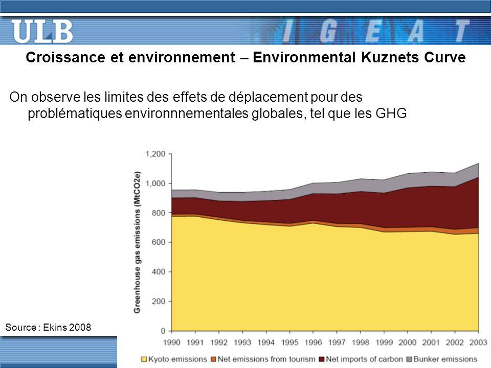 Croissance et environnement – Environmental Kuznets Curve On observe les limites des effets de déplacement pour des problématiques environnnementales globales, tel que les GHG Source : Ekins 2008