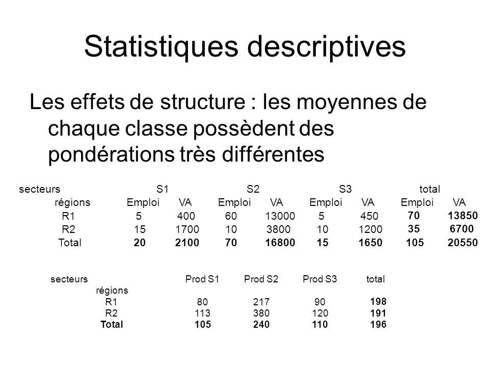 Statistiques descriptives Les effets de structure : les moyennes de chaque classe possèdent des pondérations très différentes secteursProd S1Prod S2Pr